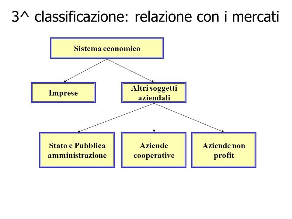 3^ classificazione: relazione con i mercati Altri soggetti aziendali Aziende cooperative Stato e Pubblica amministrazione Aziende non profit Sistema e