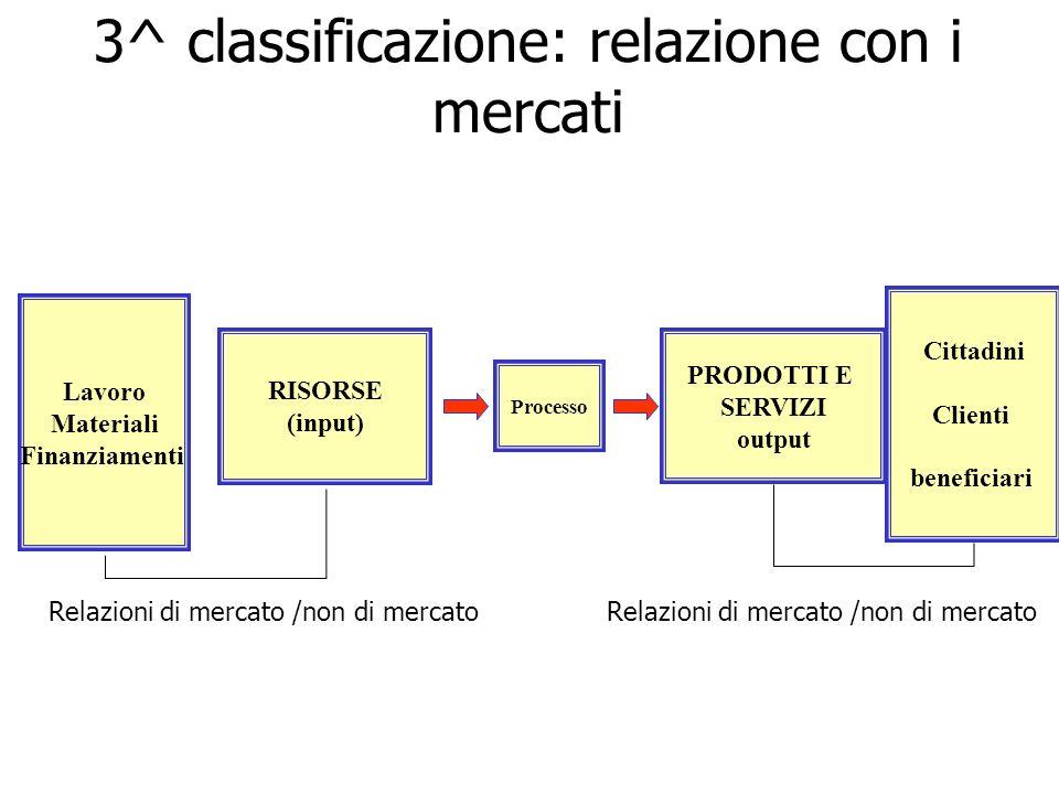 PRODOTTI E SERVIZI output Processo RISORSE (input) 3^ classificazione: relazione con i mercati Lavoro Materiali Finanziamenti Cittadini Clienti benefi