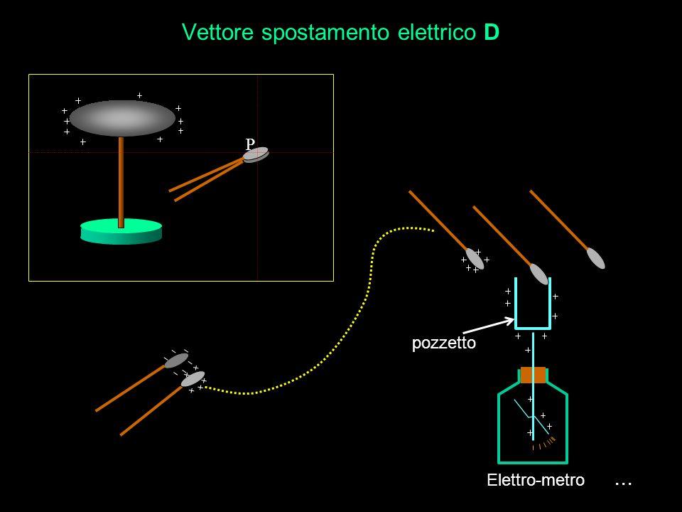 Induzione elettrostatica La carica che si raccoglie sulla superficie del conduttore è uguale a quella contenuta nel volume. La carica che si raccoglie