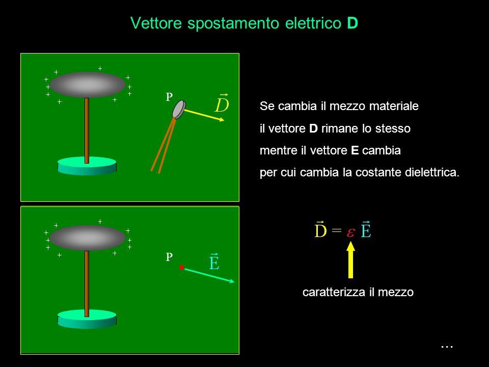 Lesperienza dice che i due vettori D ed E sono proporzionali Quindi possiamo scrivere la relazione di proporzionalità avendo introdotto una costante d