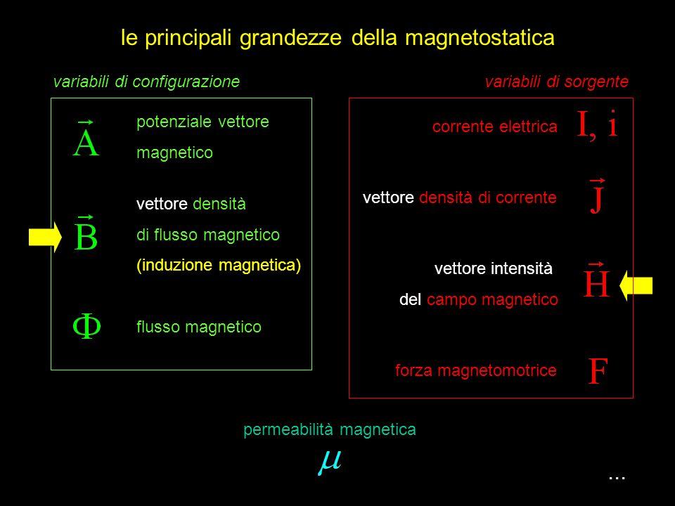 il campo magnetico...