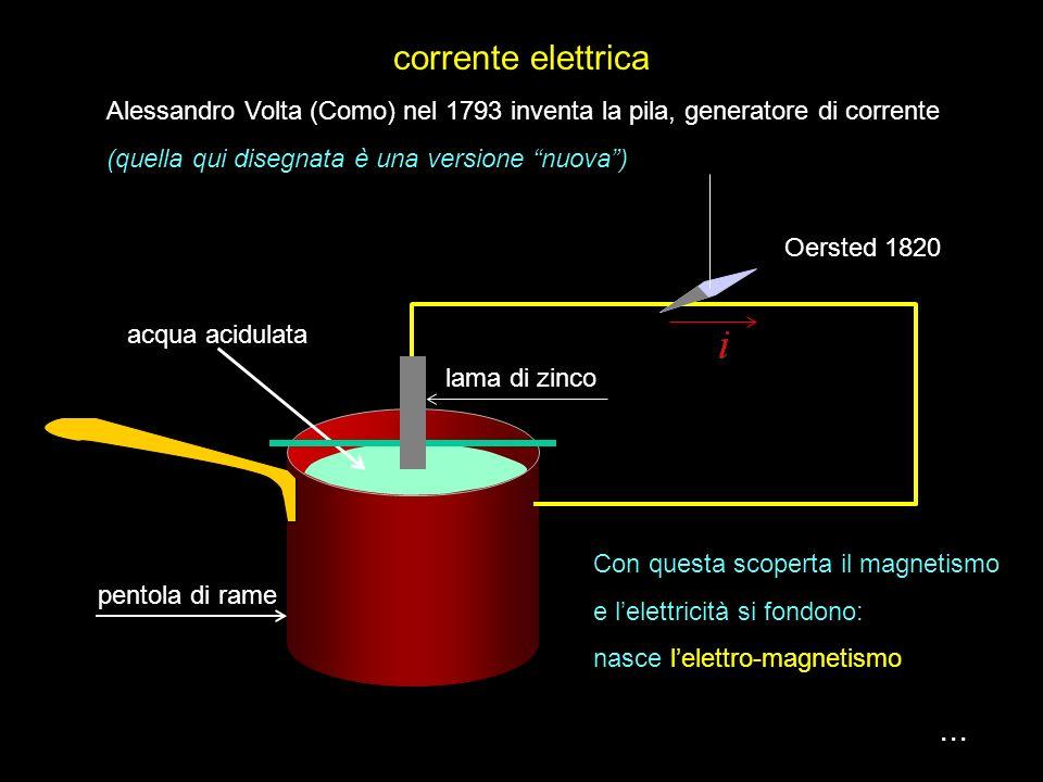 le principali grandezze della magnetostatica... vettore densità di flusso magnetico (induzione magnetica) vettore intensità del campo magnetico permea