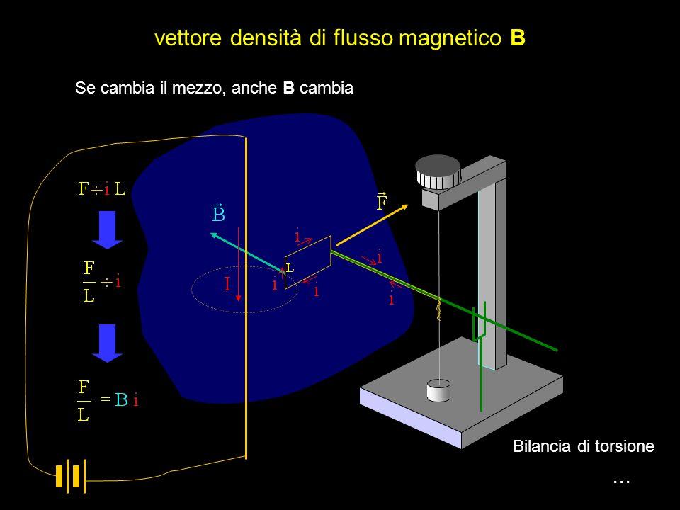magnetostatica... Due fili paralleli percorsi da corrente equiversa si respingono Bilancia di torsione