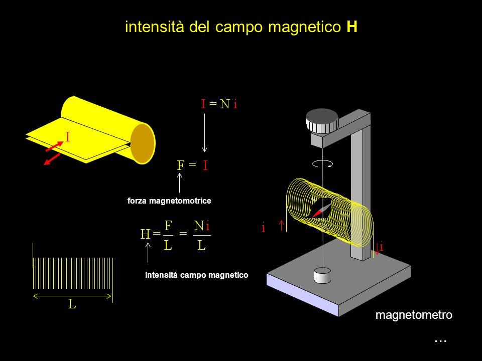 ... Se cambia il mezzo, anche B cambia Bilancia di torsione vettore densità di flusso magnetico B