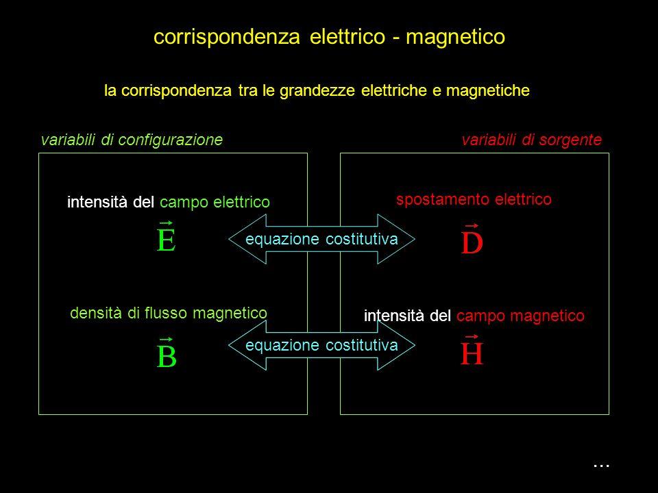 il condensatore piano della elettrostatica ha come analogo la bobina rettilinea in magnetostatica perché in entrambi i casi il campo è uniforme. inten
