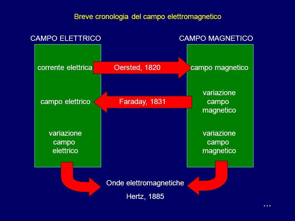 ... Breve cronologia del campo elettromagnetico Alcuni minerali hanno la proprietà di attrarre il ferro: sono i magneti naturali. Lo studio del fenome