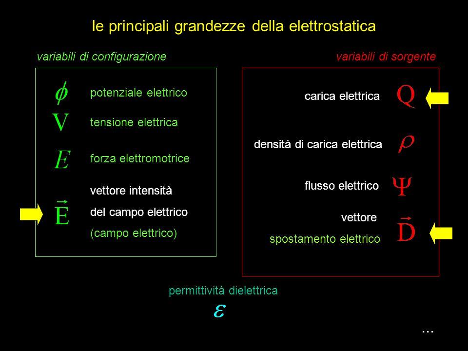 le principali grandezze della elettrostatica...