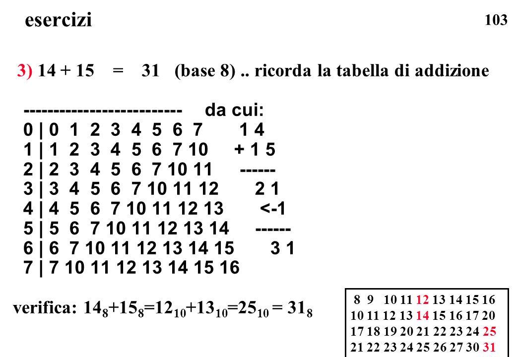 103 esercizi 3) 14 + 15 = 31 (base 8).. ricorda la tabella di addizione -------------------------- da cui: 0 | 0 1 2 3 4 5 6 7 1 4 1 | 1 2 3 4 5 6 7 1