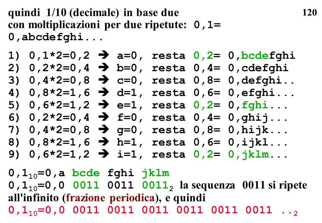 120 quindi 1/10 (decimale) in base due con moltiplicazioni per due ripetute: 0,1= 0,abcdefghi... 1) 0,1*2=0,2 a=0, resta 0,2= 0,bcdefghi 2) 0,2*2=0,4