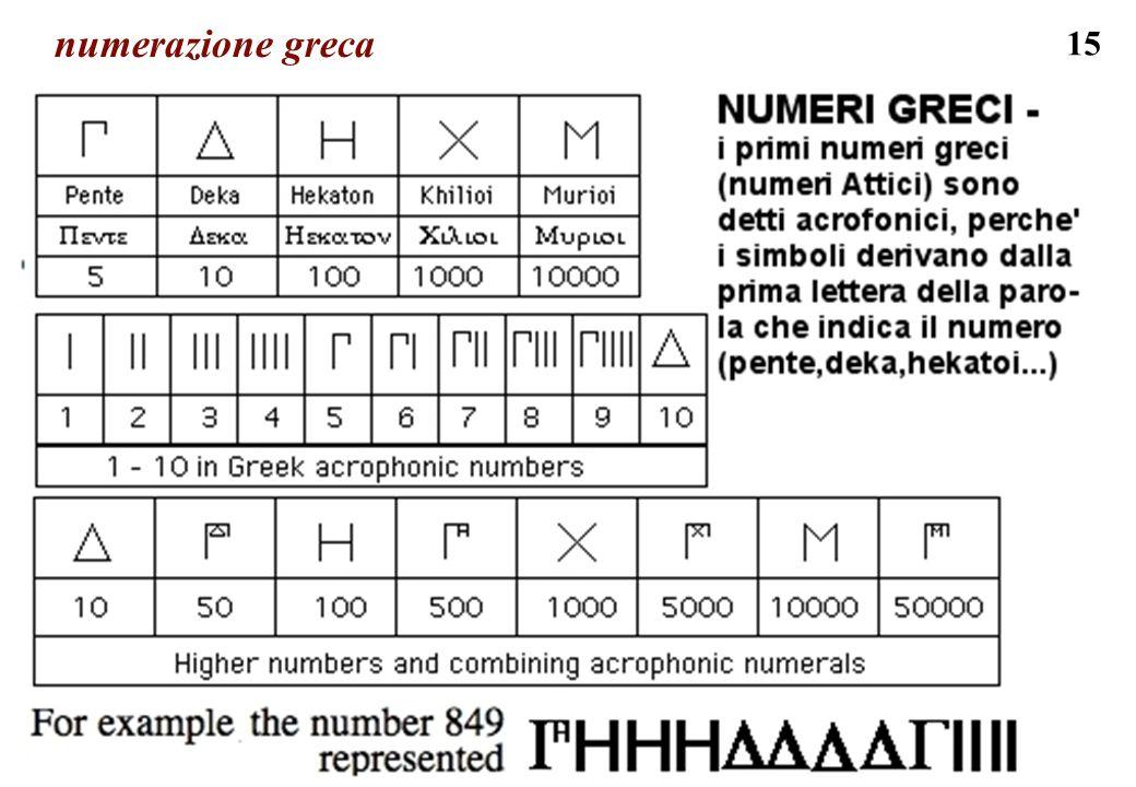 15 numerazione greca