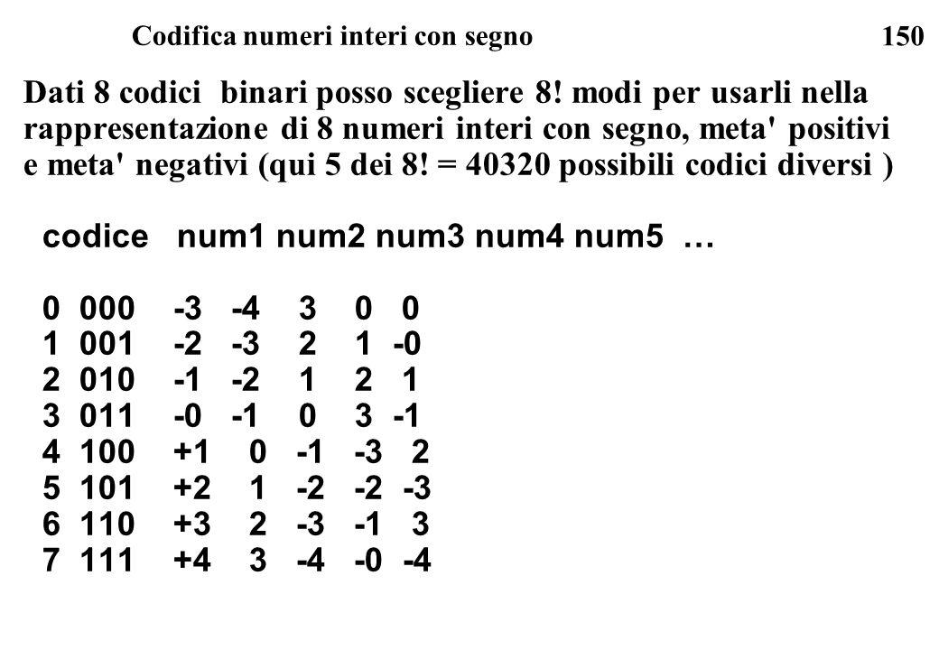 150 Codifica numeri interi con segno Dati 8 codici binari posso scegliere 8! modi per usarli nella rappresentazione di 8 numeri interi con segno, meta