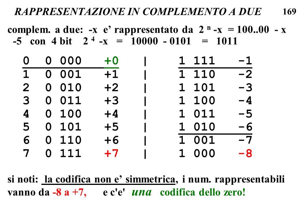 169 RAPPRESENTAZIONE IN COMPLEMENTO A DUE complem. a due: -x e rappresentato da 2 n -x = 100..00 - x -5 con 4 bit 2 4 -x = 10000 - 0101 = 1011 0 0 000