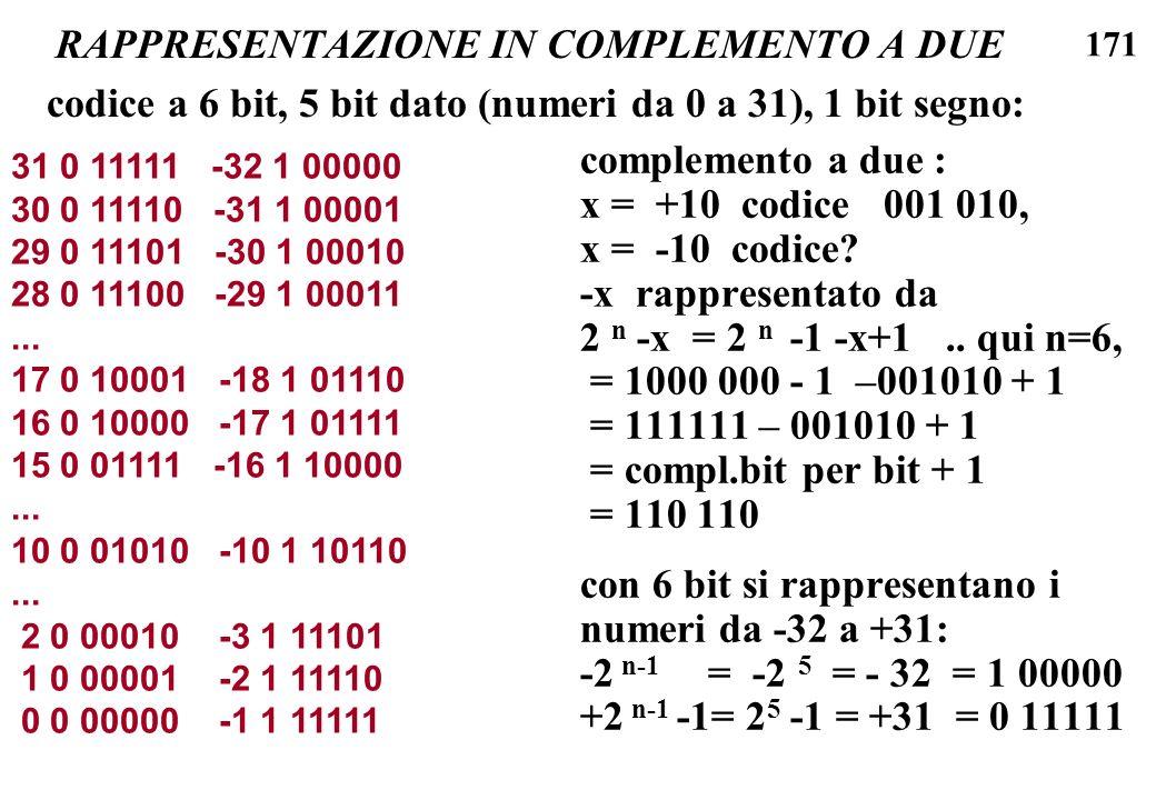 171 RAPPRESENTAZIONE IN COMPLEMENTO A DUE complemento a due : x = +10 codice 001 010, x = -10 codice? -x rappresentato da 2 n -x = 2 n -1 -x+1.. qui n