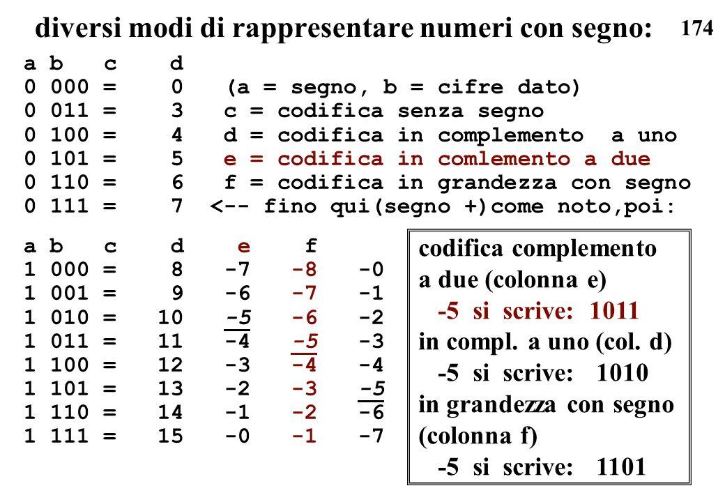 174 diversi modi di rappresentare numeri con segno: a b c d 0 000 = 0 (a = segno, b = cifre dato) 0 011 = 3 c = codifica senza segno 0 100 = 4 d = cod
