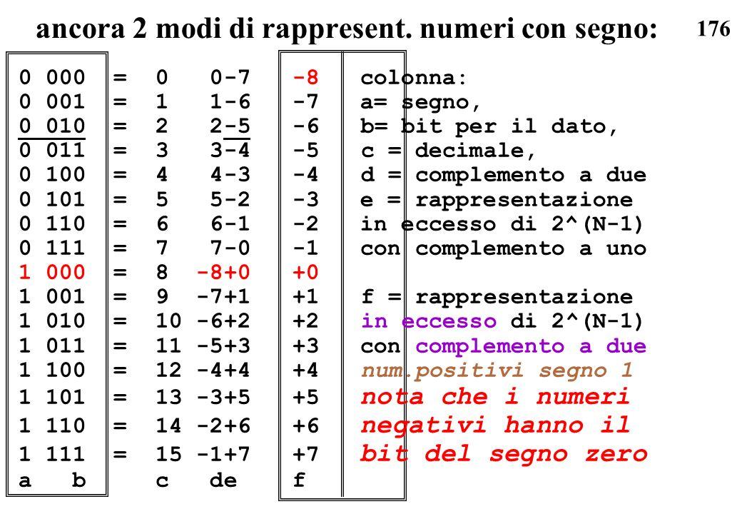 176 ancora 2 modi di rappresent. numeri con segno: 0 000 =0 0-7-8 colonna: 0 001 =1 1-6-7 a= segno, 0 010 =2 2-5-6b= bit per il dato, 0 011 =3 3-4-5c