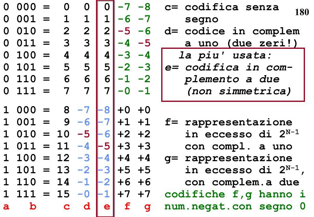 180 0 000 = 0 0 0 -7 -8 c= codifica senza 0 001 = 1 1 1 -6 -7 segno 0 010 = 2 2 2 -5 -6 d= codice in complem 0 011 = 3 3 3 -4 -5 a uno (due zeri!) 0 1