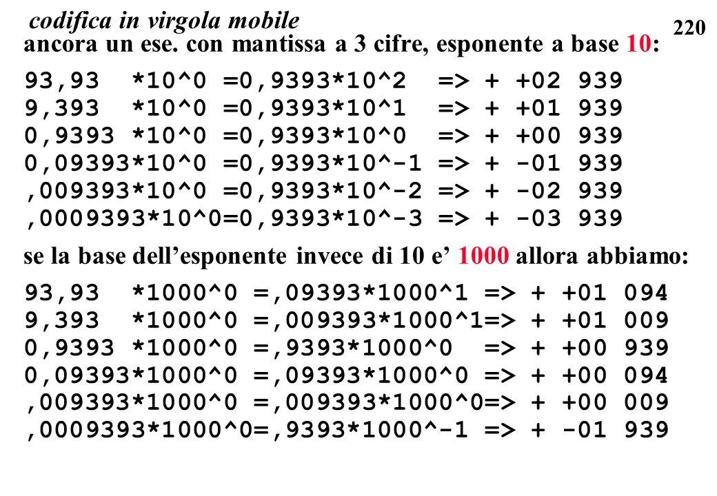 220 ancora un ese. con mantissa a 3 cifre, esponente a base 10: 93,93 *10^0 =0,9393*10^2 => + +02 939 9,393 *10^0 =0,9393*10^1 => + +01 939 0,9393 *10