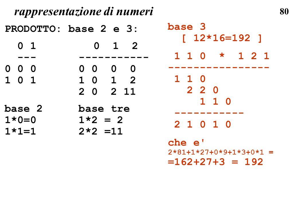 80 rappresentazione di numeri base 3 [ 12*16=192 ] 1 1 0 * 1 2 1 ---------------- 1 1 0 2 2 0 1 1 0 ----------- 2 1 0 1 0 che e' 2*81+1*27+0*9+1*3+0*1