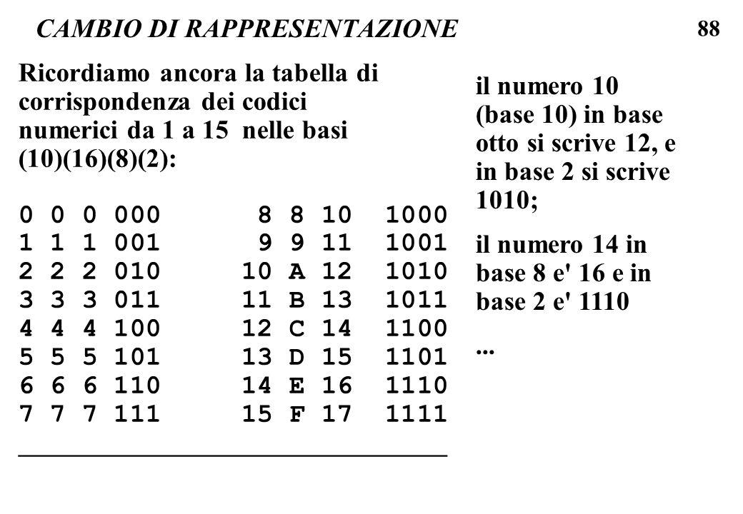 88 CAMBIO DI RAPPRESENTAZIONE Ricordiamo ancora la tabella di corrispondenza dei codici numerici da 1 a 15 nelle basi (10)(16)(8)(2): 0 0 0 000 8 8 10