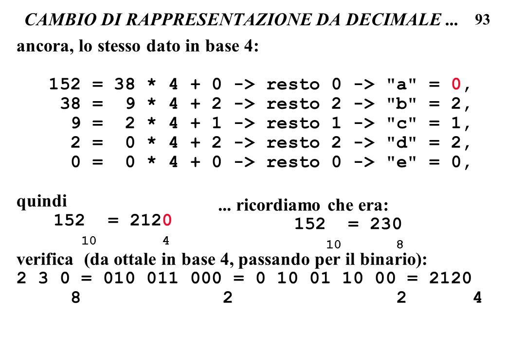 93 CAMBIO DI RAPPRESENTAZIONE DA DECIMALE... ancora, lo stesso dato in base 4: 152 = 38 * 4 + 0 -> resto 0 ->