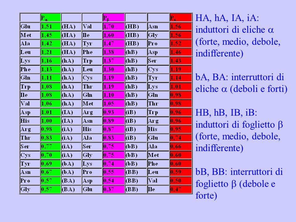 HA, hA, IA, iA: induttori di eliche (forte, medio, debole, indifferente) bA, BA: interruttori di eliche (deboli e forti) HB, hB, IB, iB: induttori di