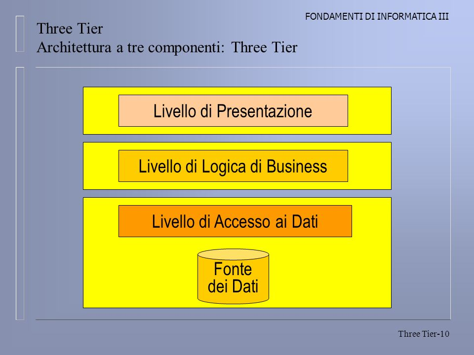 FONDAMENTI DI INFORMATICA III Three Tier-10 Three Tier Architettura a tre componenti: Three Tier Livello di Presentazione Livello di Logica di Busines