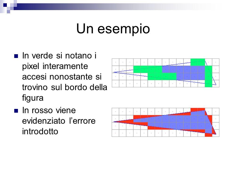Un esempio In verde si notano i pixel interamente accesi nonostante si trovino sul bordo della figura In rosso viene evidenziato lerrore introdotto
