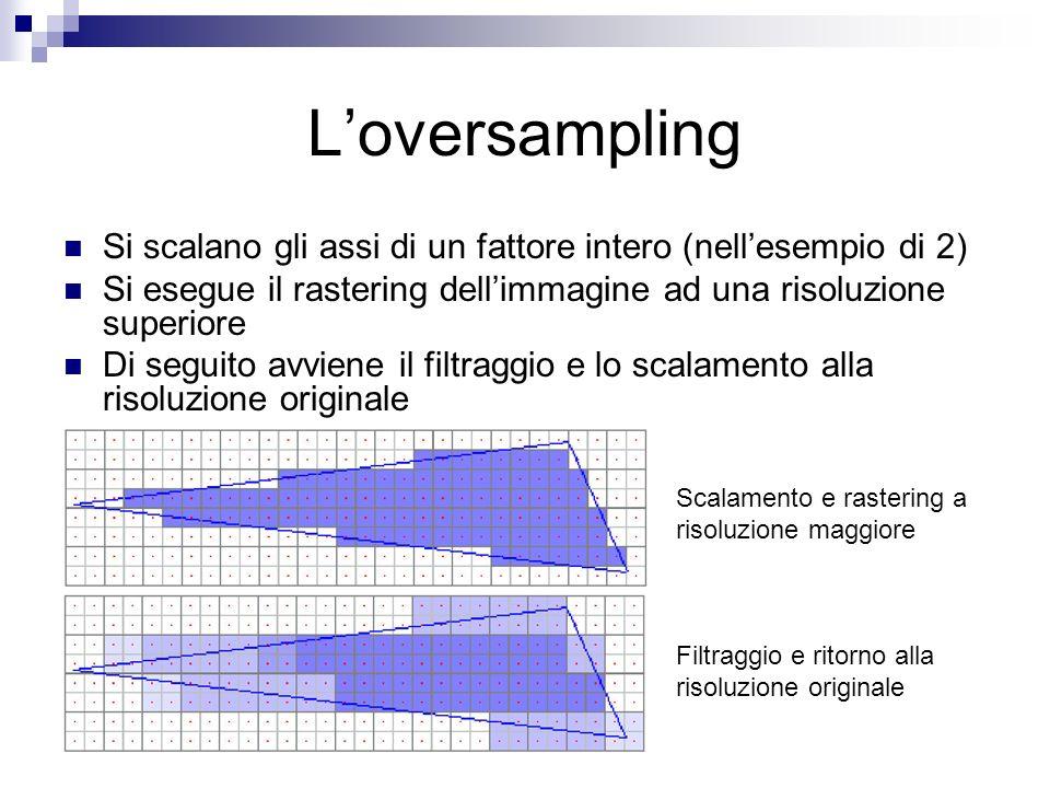 Loversampling Si scalano gli assi di un fattore intero (nellesempio di 2) Si esegue il rastering dellimmagine ad una risoluzione superiore Di seguito avviene il filtraggio e lo scalamento alla risoluzione originale Scalamento e rastering a risoluzione maggiore Filtraggio e ritorno alla risoluzione originale