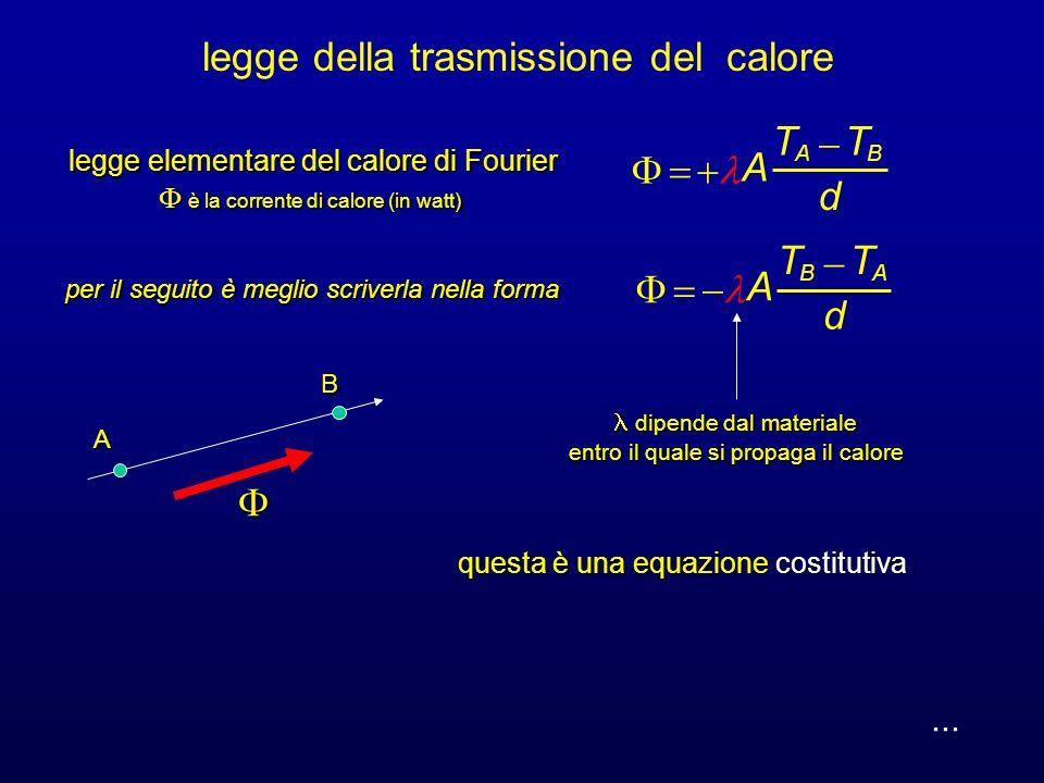 legge della trasmissione del calore Questa è la legge elementare del calore di Fourier.