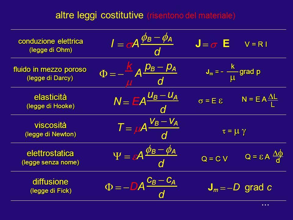 legge della trasmissione del calore legge elementare del calore di Fourier...