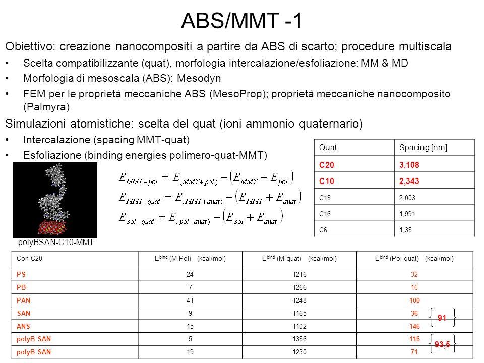 ABS/MMT -1 Obiettivo: creazione nanocompositi a partire da ABS di scarto; procedure multiscala Scelta compatibilizzante (quat), morfologia intercalazi
