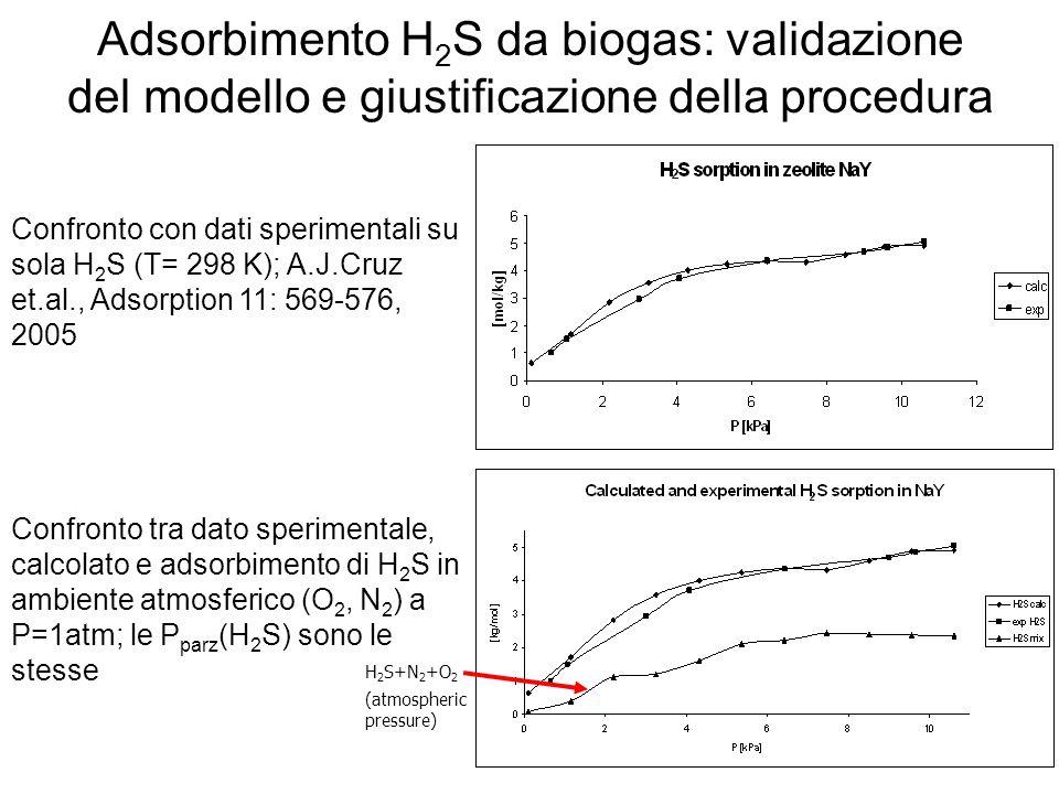 Adsorbimento H 2 S da biogas: validazione del modello e giustificazione della procedura Confronto tra dato sperimentale, calcolato e adsorbimento di H