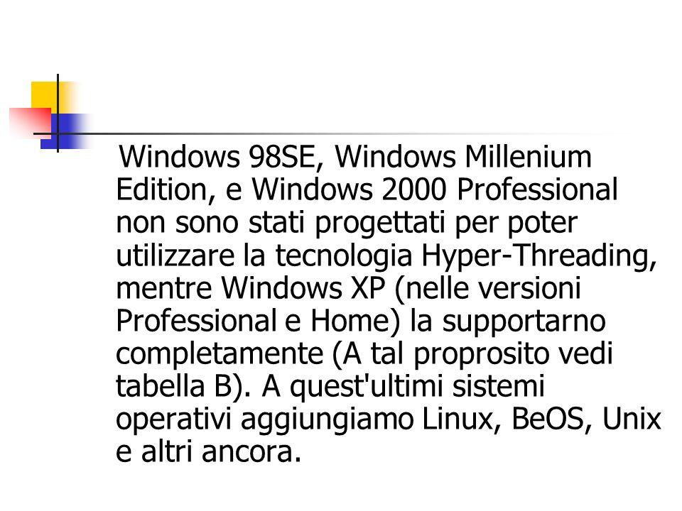 Windows 98SE, Windows Millenium Edition, e Windows 2000 Professional non sono stati progettati per poter utilizzare la tecnologia Hyper-Threading, men