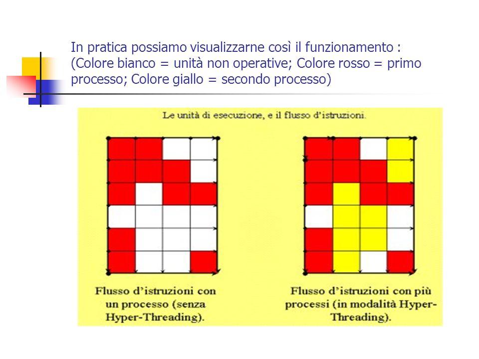 In pratica possiamo visualizzarne così il funzionamento : (Colore bianco = unità non operative; Colore rosso = primo processo; Colore giallo = secondo