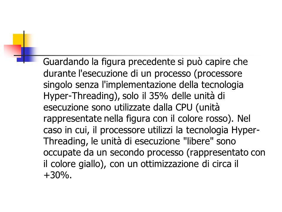Guardando la figura precedente si può capire che durante l'esecuzione di un processo (processore singolo senza l'implementazione della tecnologia Hype