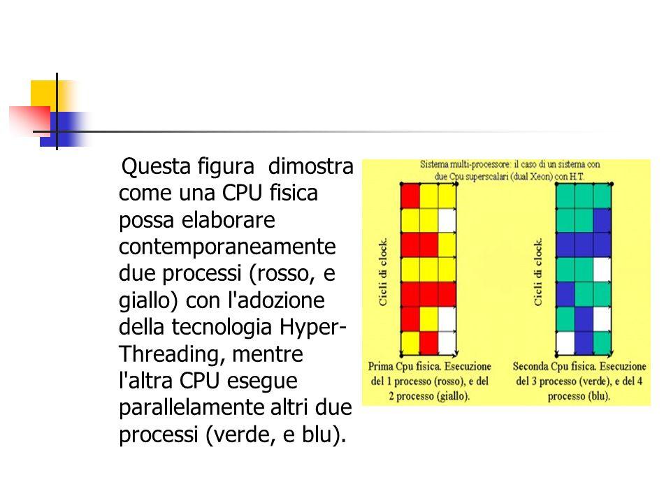 Questa figura dimostra come una CPU fisica possa elaborare contemporaneamente due processi (rosso, e giallo) con l'adozione della tecnologia Hyper- Th