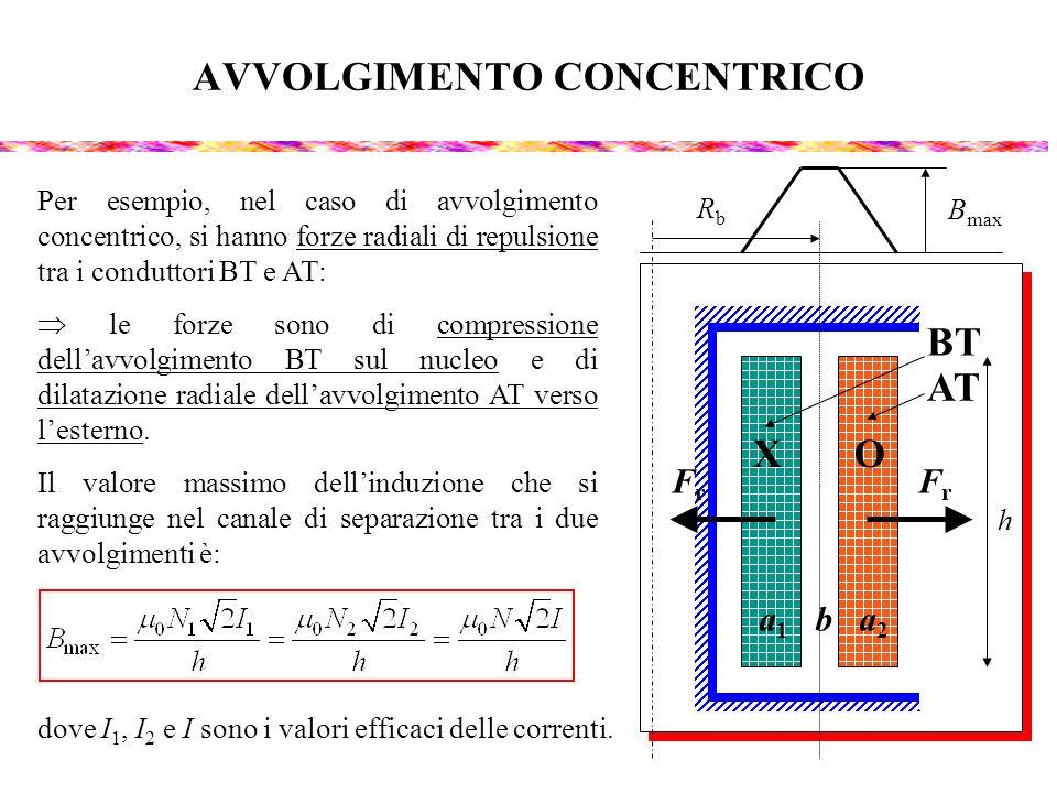 AVVOLGIMENTO CONCENTRICO X O a 1 b a 2 BT AT Per esempio, nel caso di avvolgimento concentrico, si hanno forze radiali di repulsione tra i conduttori