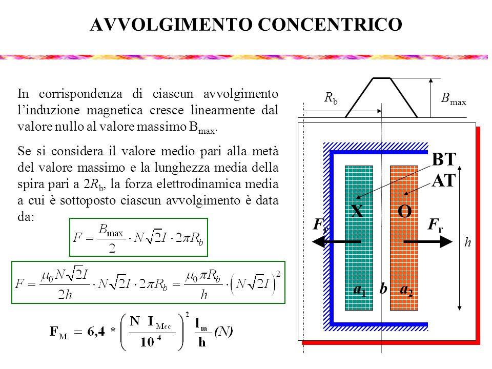 AVVOLGIMENTO CONCENTRICO In corrispondenza di ciascun avvolgimento linduzione magnetica cresce linearmente dal valore nullo al valore massimo B max. S