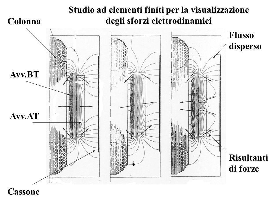 Colonna Avv.BT Avv.AT Cassone Studio ad elementi finiti per la visualizzazione degli sforzi elettrodinamici Flusso disperso Risultanti di forze