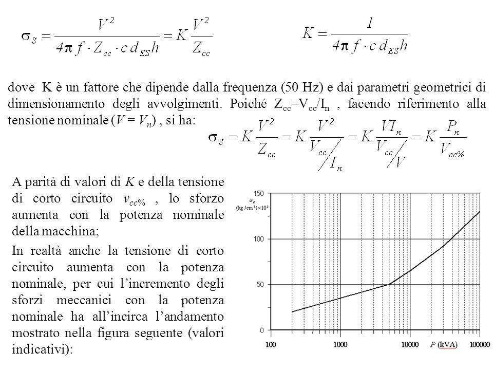 dove K è un fattore che dipende dalla frequenza (50 Hz) e dai parametri geometrici di dimensionamento degli avvolgimenti. Poiché Z cc =V cc /I n, face