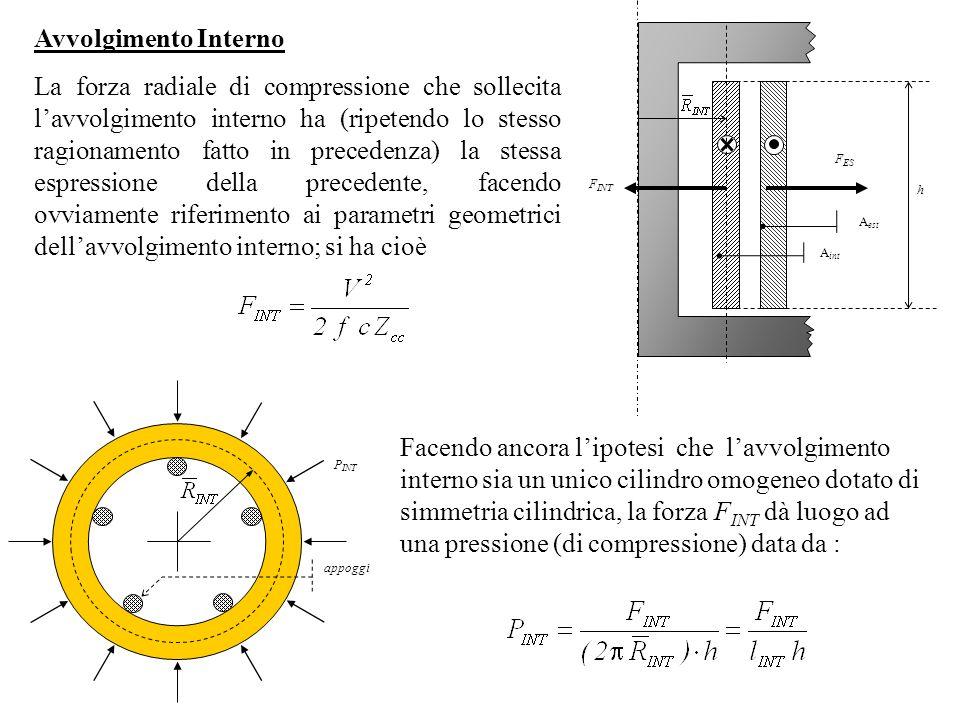 Avvolgimento Interno La forza radiale di compressione che sollecita lavvolgimento interno ha (ripetendo lo stesso ragionamento fatto in precedenza) la