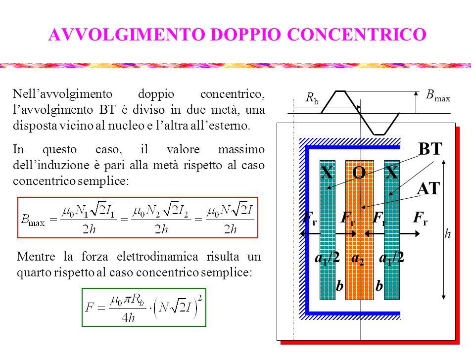 AVVOLGIMENTO DOPPIO CONCENTRICO Nellavvolgimento doppio concentrico, lavvolgimento BT è diviso in due metà, una disposta vicino al nucleo e laltra all