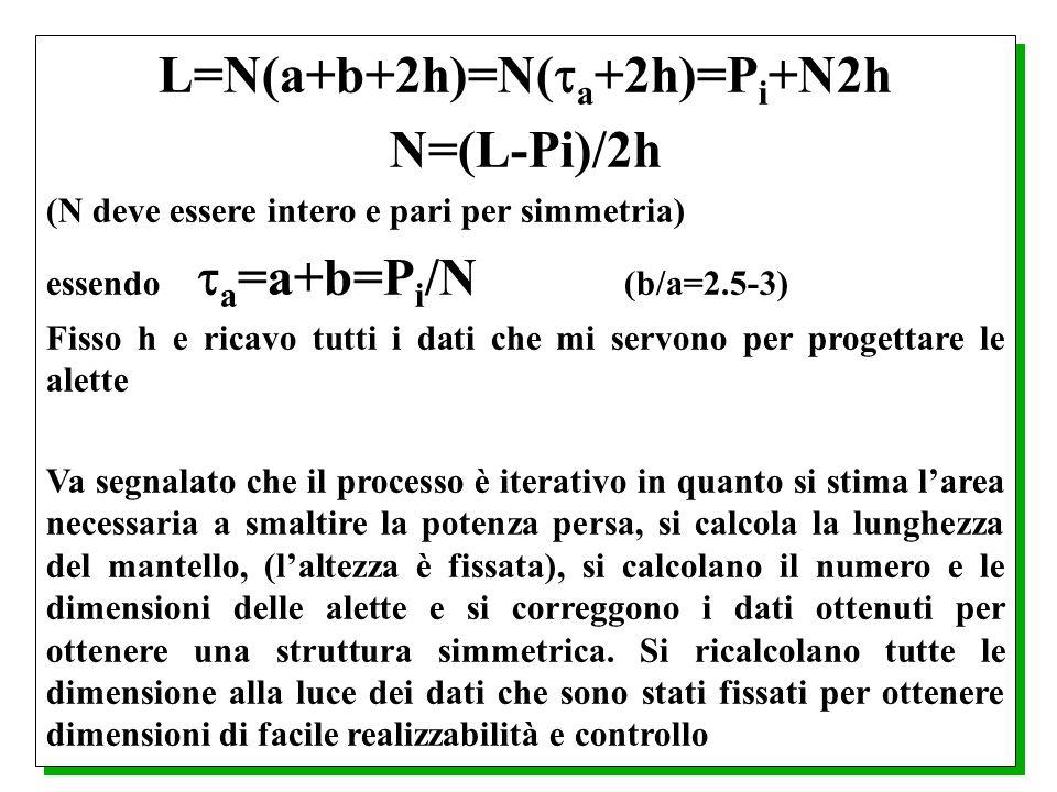 L=N(a+b+2h)=N( a +2h)=P i +N2h N=(L-Pi)/2h (N deve essere intero e pari per simmetria) essendo a =a+b=P i /N (b/a=2.5-3) Fisso h e ricavo tutti i dati