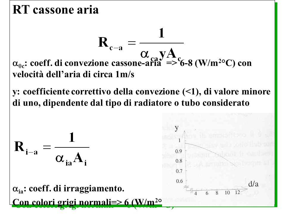 RT cassone aria 0c : coeff. di convezione cassone-aria => 6-8 (W/m 2 °C) con velocità dellaria di circa 1m/s y: coefficiente correttivo della convezio