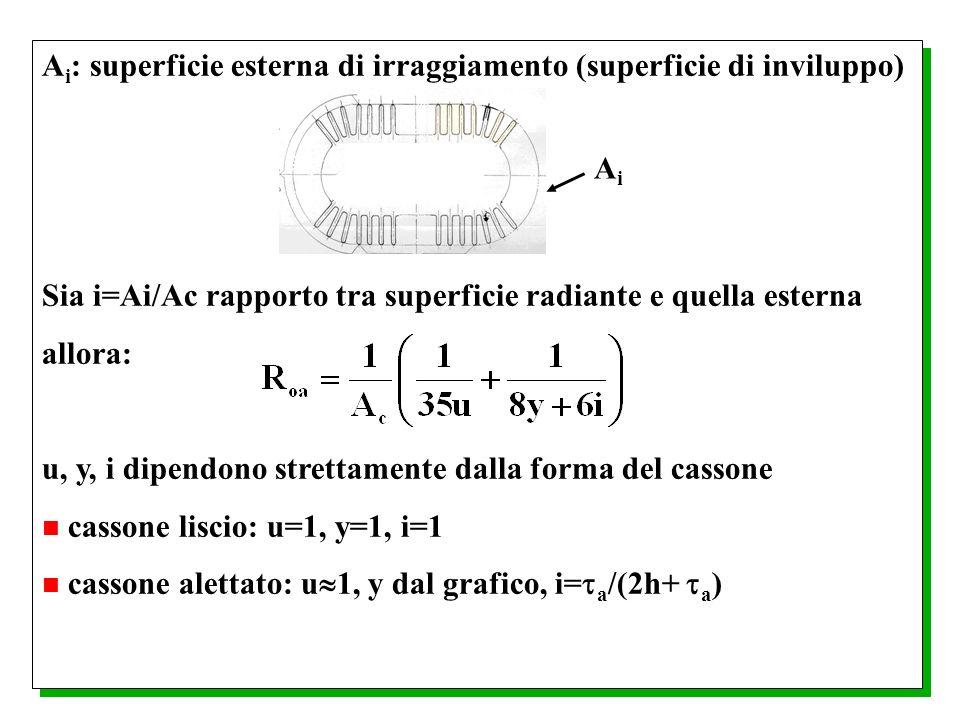 A i : superficie esterna di irraggiamento (superficie di inviluppo) Sia i=Ai/Ac rapporto tra superficie radiante e quella esterna allora: u, y, i dipe