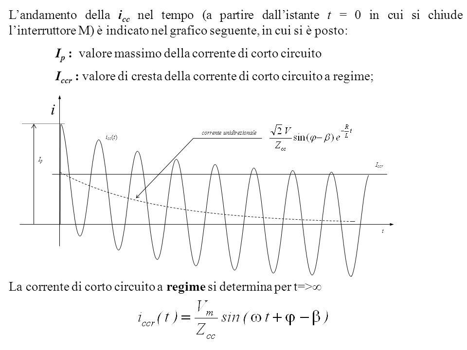 La corrente di corto a regime è sfasata in ritardo rispetto alla tensione dellangolo ed ha (comè ovvio) un valore efficace ed un valore di cresta Se la resistenza degli avvolgimenti R cc è trascurabile nei confronti della reattanza X cc = L (R cc <<X cc ), si ha che /2 e quindi la corrente di corto a regime, sfasata di 90° in ritardo rispetto alla tensione, è data da: Il valore di picco della corrente di corto circuito, I p, dipende dallangolo di fase della tensione applicata, = t 0 e quindi dallistante t 0 in cui ha inizio il corto circuito.
