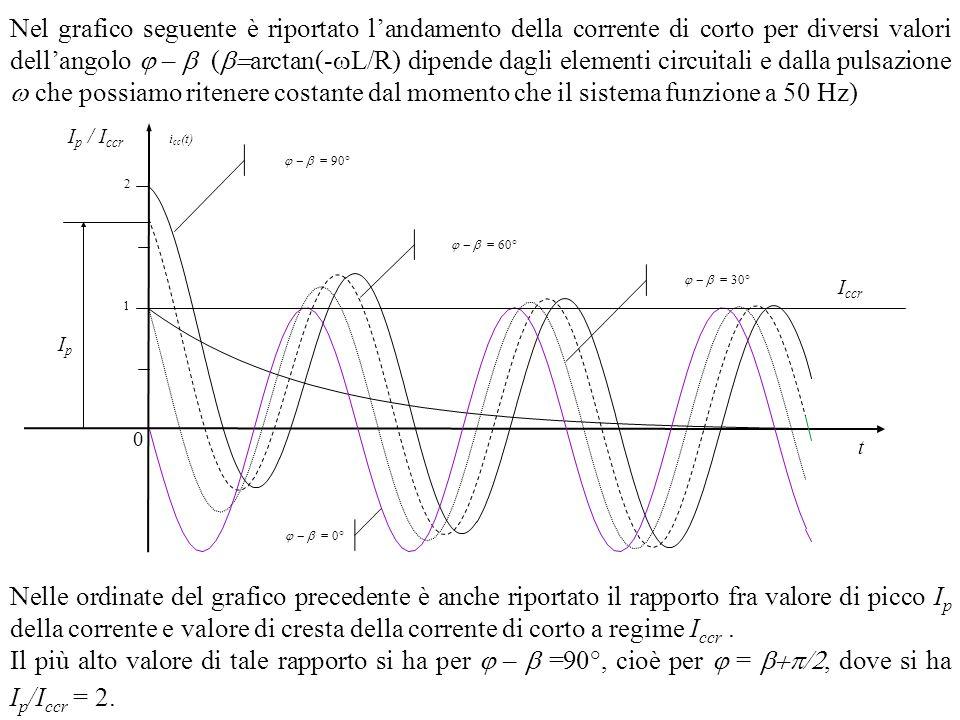 Nel grafico seguente è riportato landamento della corrente di corto per diversi valori dellangolo – ( arctan(- L/R) dipende dagli elementi circuitali