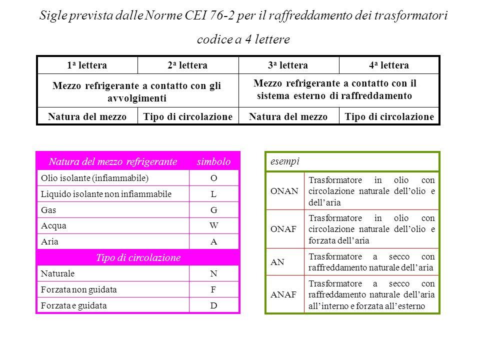 SISTEMAZIONE DI ALCUNI ACCESSORI VALVOLA A DIAFRAMMA BUCHOLZ ESSICATORI DELLARIA gel di silice per deumidificare laria CONSERVATORE SACCO DI PROTEZIONE Misuratore e visualizzatore di livello