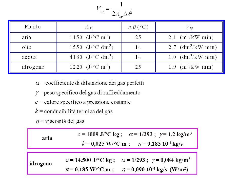 = coefficiente di dilatazione dei gas perfetti = peso specifico del gas di raffreddamento c = calore specifico a pressione costante k = conducibilità