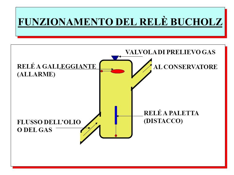 FUNZIONAMENTO DEL RELÈ BUCHOLZ FLUSSO DELLOLIO O DEL GAS AL CONSERVATORE RELÉ A GALLEGGIANTE (ALLARME) RELÉ A PALETTA (DISTACCO) VALVOLA DI PRELIEVO G